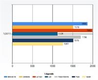 Statistiques et rapports pour une meilleure gestion des files d'attente