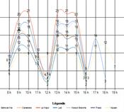 Peak periods MANAGEMENT AND STATISTICS