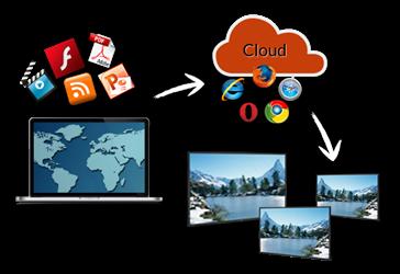 Avec IzyFil profitez du système d'affichage dynamique exclusif intégré pour informer et distraire vos visiteurs pendant les temps d'attente!